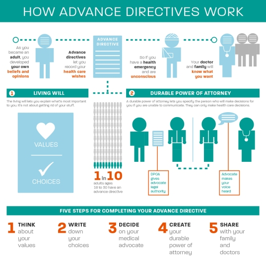 Advanced Directives Work