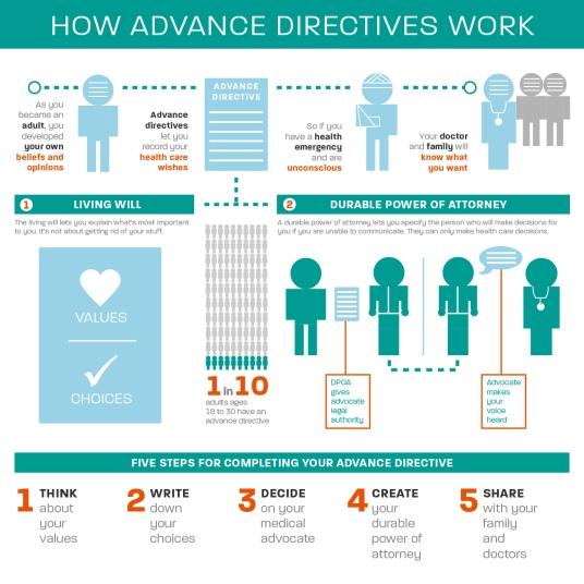 Advanced Directives Work